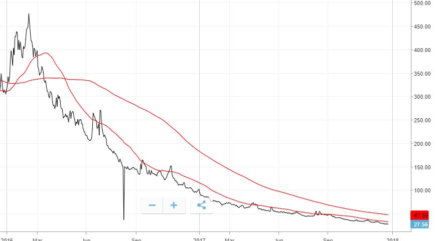 vix fallende trender