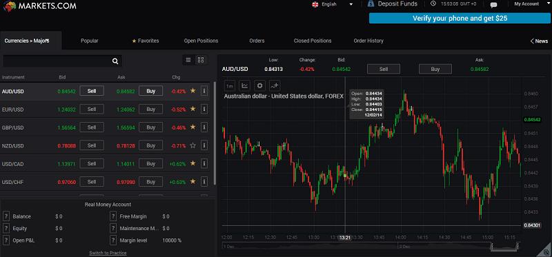 markets trading platform